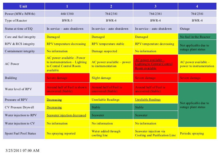3/25/2011 07:00 AM Unit  1 2 3 4 Power (MWe /MWth) 460/1380 784/2381 784/2381 784/2381 Type of Reactor BWR-3 BWR-4 BWR-4 B...