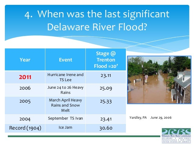 Coalition For The Delaware River Watershed