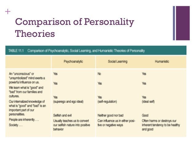 compare personality theories The personality trait theories are composed of allport's trait theory, cattell's 16 personality factors, eysenck's three dimensions and the big five.