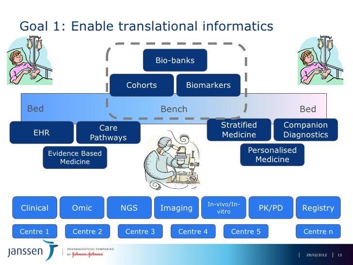 Translational Informatics In The Pre Competitive Era