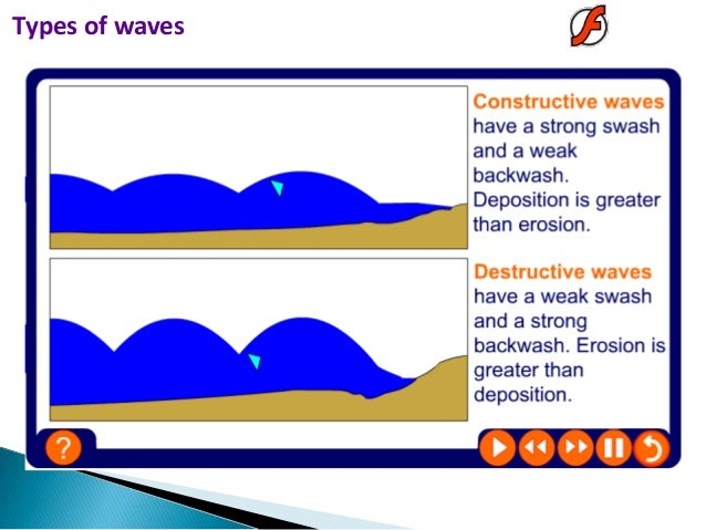 1 types of waves for Match the ocean floor feature with its characteristic