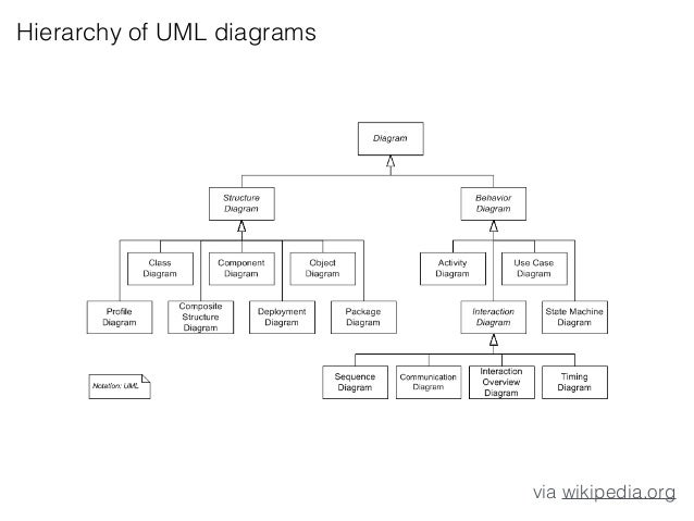 Intro to uml wikipedia lets talk about class diagram ccuart Choice Image