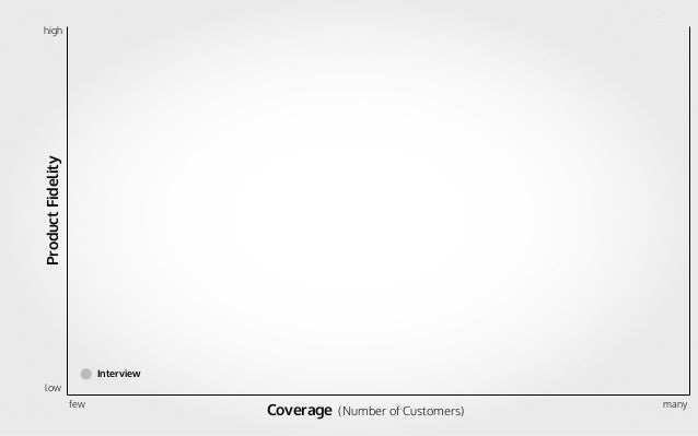 ProductFidelity Coverage (Number of Customers) few low high many Interview Ad-Words-Campaign Paper Sketch Paper Mockup Rai...