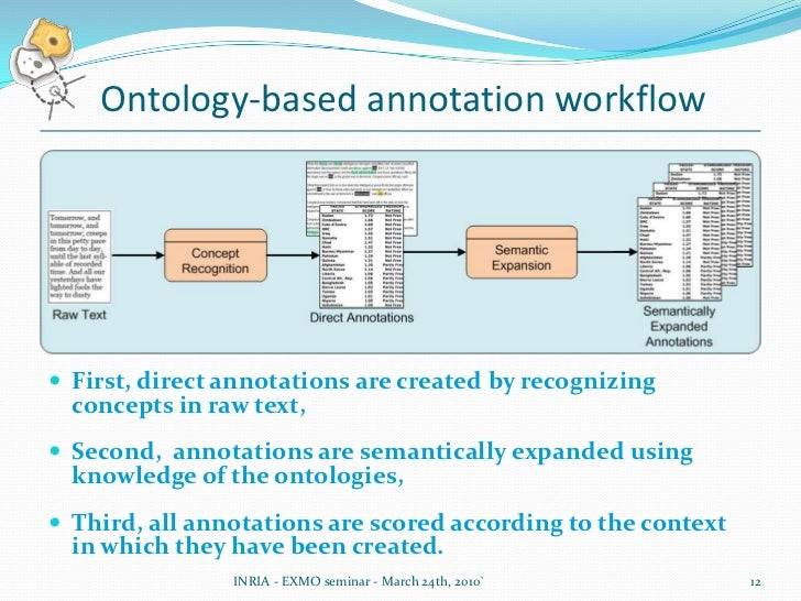 Lack of annotation tools (convenient, simple to use and easily integrated into automatic processes)