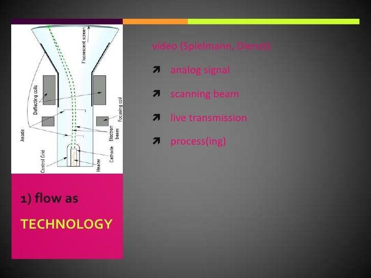 video (Spielmann, Dienst):<br />analog signal<br />scanning beam<br />live transmission<br />process(ing)<br />1) flow asT...