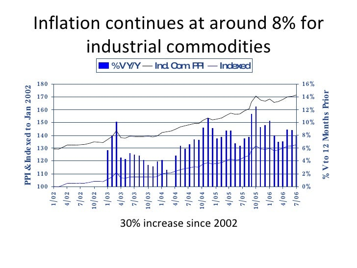 Examples Of Price Increase Justification Data. Inflation Continues At  Around 8% For Industrial Commodities 30% Increase Since 2002 ...