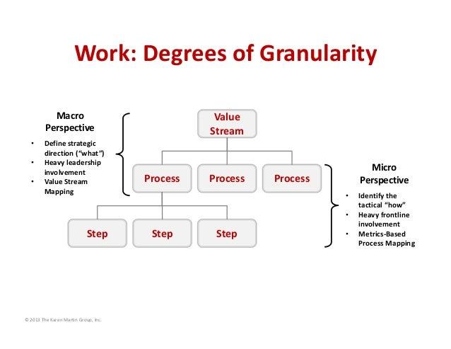 Work:DegreesofGranularity Value Stream Process Process Process Step StepStep Micro Perspective • Identifythe tacti...