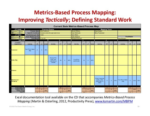 © 2013 The Karen Martin Group, Inc. 15 Metrics‐Based Process Mapping: Improving Tactically; Defining Standard Work  0 1 0 ...