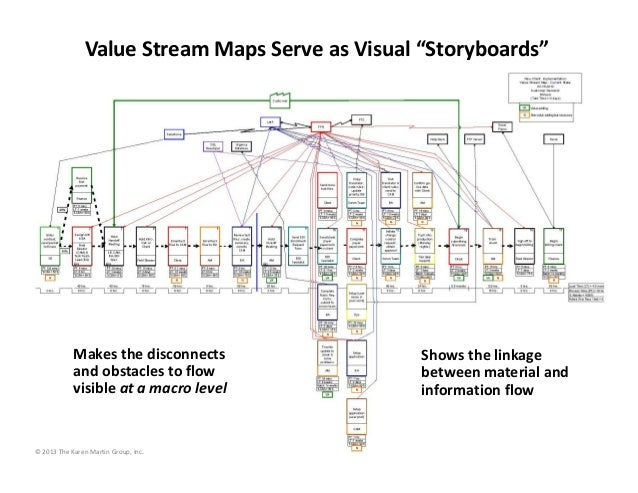 Value Stream Maps Serve As Visual Storyboards Makes The Disconne