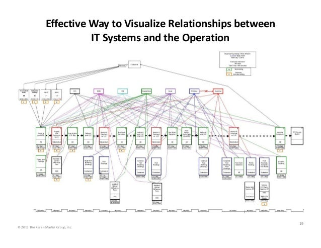 Effective Way to Visualize Relationships between  IT Systems and the Operation 19 © 2013 The Karen Martin Group, Inc.