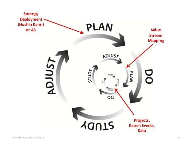 ©2013TheKarenMartinGroup,Inc. 24 Value Stream Mapping Strategy Deployment (HoshinKanri) orA3 Projects, Kaize...