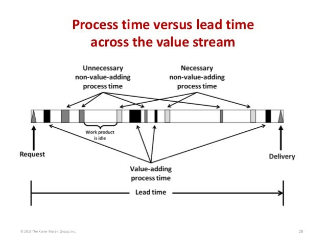 ©2013TheKarenMartinGroup,Inc. 28 Processtimeversusleadtime acrossthevaluestream