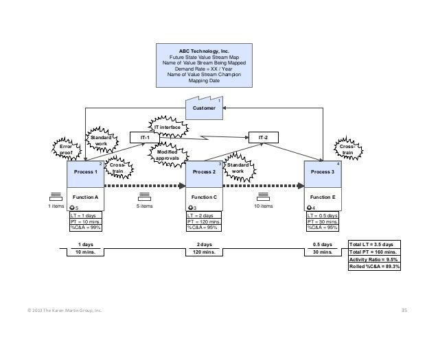 ©2013TheKarenMartinGroup,Inc. 35 Customer 1 Process 3 Function E LT = 0.5 days PT = 30 mins. %C&A = 95% 4 4 10 mins....