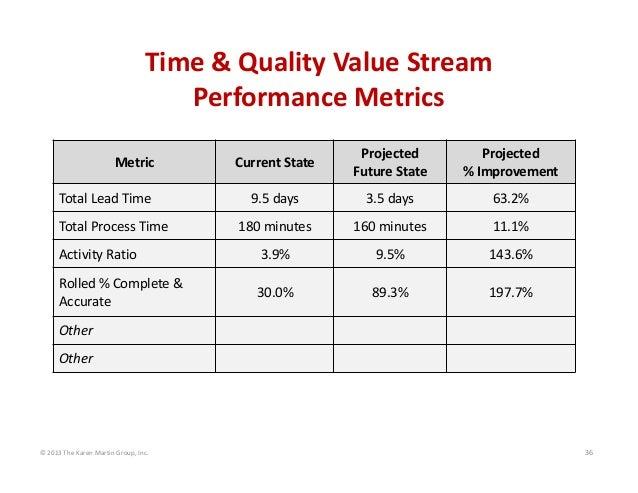 ©2013TheKarenMartinGroup,Inc. 36 Time&QualityValueStream PerformanceMetrics Metric CurrentState Projected Fu...
