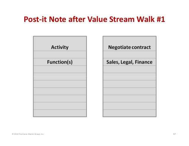 © 2013 The Karen Martin Group, Inc. 47 Post‐it Note after Value Stream Walk #1