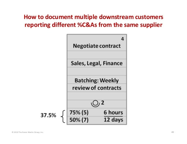 © 2013 The Karen Martin Group, Inc. 49 How to document multiple downstream customers  reporting different %C&As from the s...