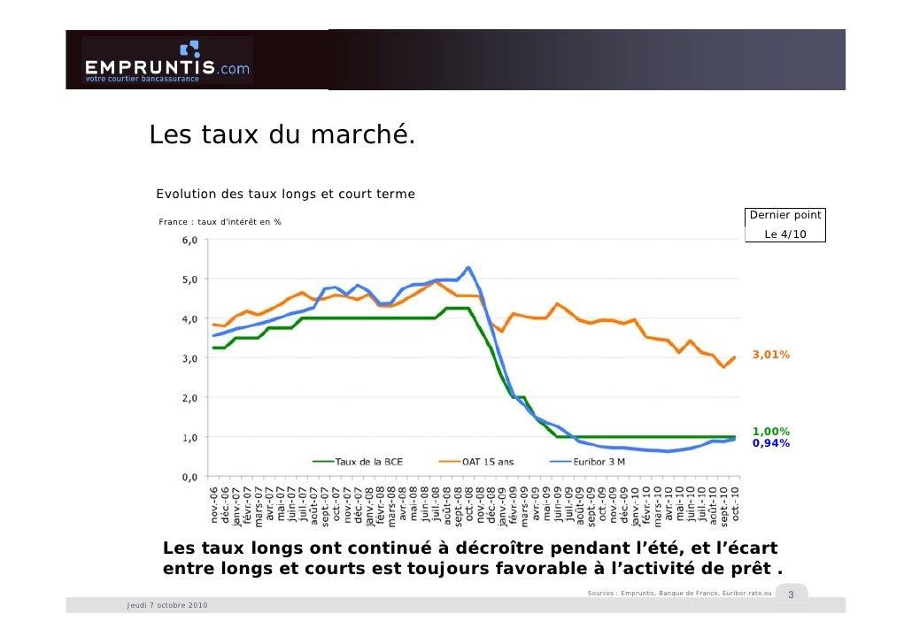 Immobilier : ne baissez pas la garde - Empruntis.com / Conférence de presse du 7 octobre 2010 Slide 3