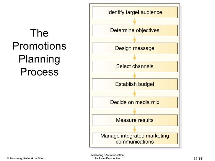 The Promotions Planning Process