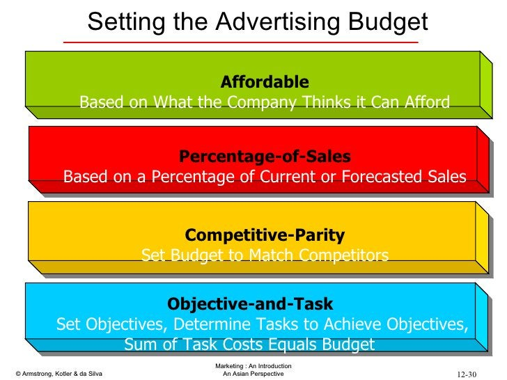 Setting the Advertising Budget Affordable   Based on What the Company Thinks it Can Afford Objective-and-Task  Set Objecti...