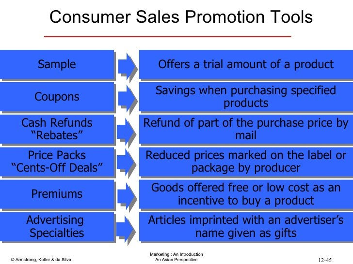 """Consumer Sales Promotion Tools Sample Coupons Cash Refunds """" Rebates"""" Price Packs """" Cents-Off Deals"""" Premiums Advertising ..."""