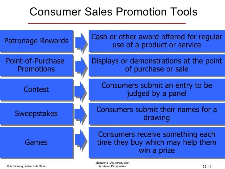 Consumer Sales Promotion Tools Patronage Rewards Point-of-Purchase  Promotions Contest Sweepstakes Games Cash or other awa...