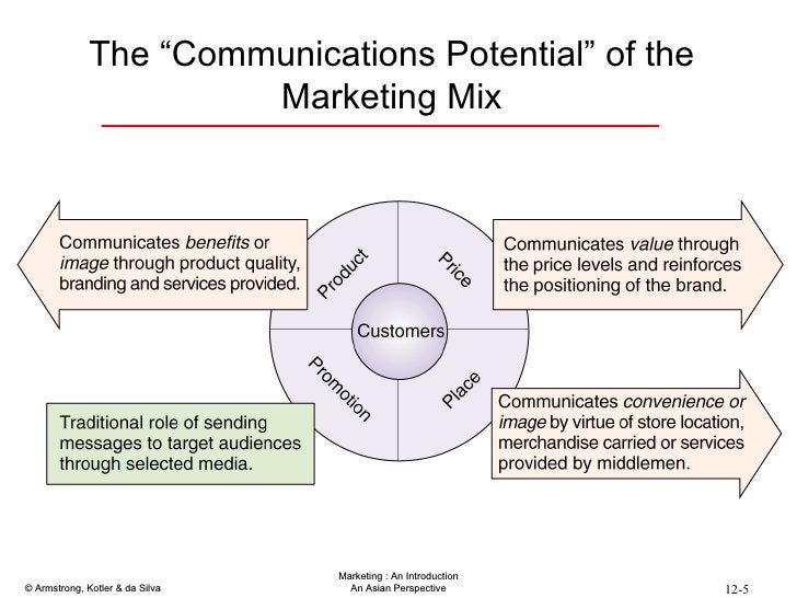 """The """"Communications Potential"""" of the Marketing Mix"""