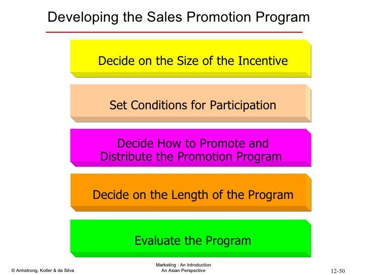 Developing the Sales Promotion Program Decide on the Size of the Incentive Set Conditions for Participation Evaluate the P...