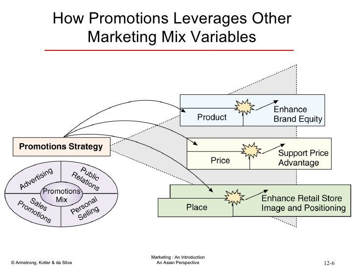 How Promotions Leverages Other Marketing Mix Variables