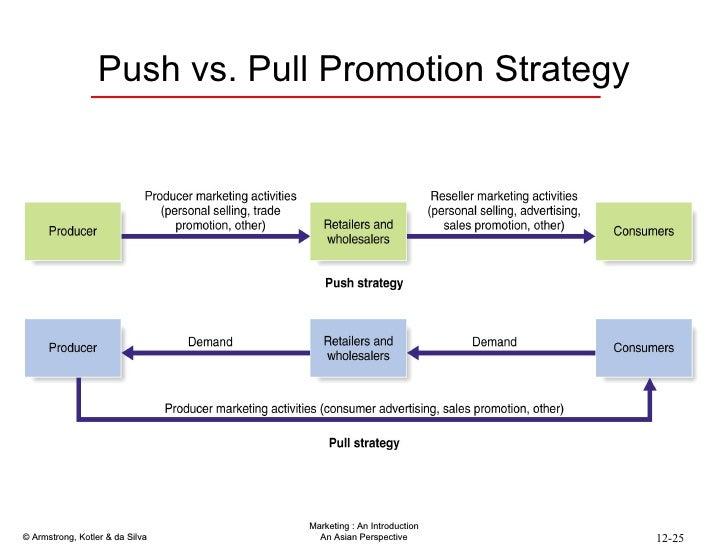 push strategy