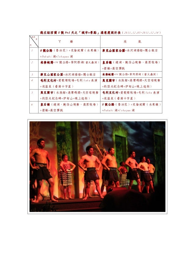 天之「城市+             我在紐西蘭 8 號 9+1 天之「城市+景點」滿意度統計表(2011.12.05~2011.12.14)    姓名         名                       ㄚ      嬌    ...