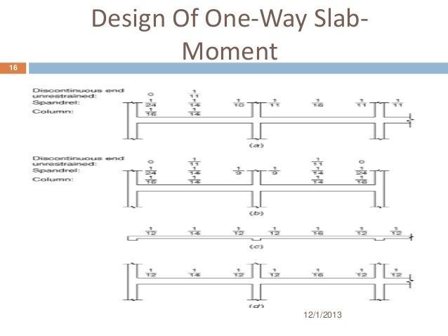 One way slab design aci 318 home design ideas for Household design method