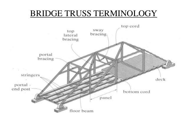 Roof Truss Diagram Joy Studio Design Gallery Best Design