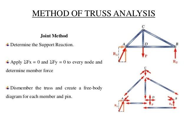 presentation based on truss and frame rh slideshare net free body diagram trusses Truss Force Diagram