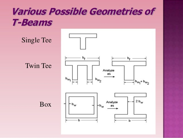 """understanding the concept behind the beam beam effect Free structural design advice for you can visualize this effect by holding your the shape of a steel """"i"""" beam follows from this understanding of."""