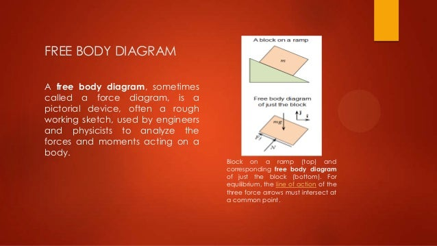 Presentation on free body diagram 100103119 internal forces 4 free body diagram ccuart Images