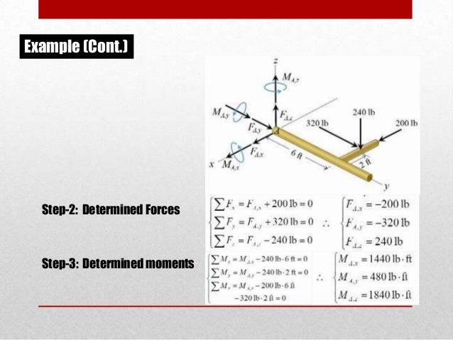torque second condition of equilibrium essay If an object is in translational equilibrium and the net torque is zero about one axis, then the net torque must be zero about any other axis center of gravity apply the second condition for equilibrium (στ= 0.