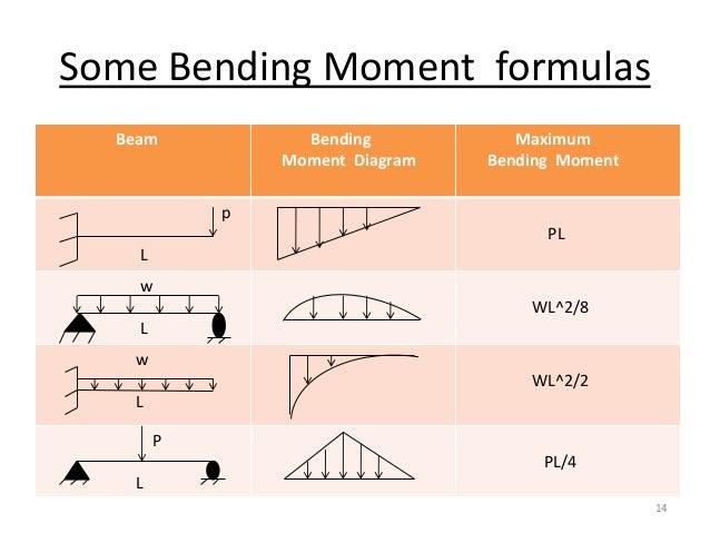 bending moment 14 638 jpg cb 1386757757 rh slideshare net bending moment diagram calculation formula shear and bending moment diagram equations