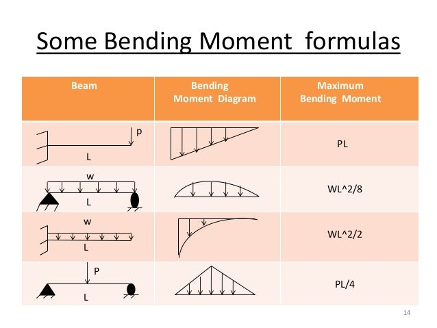 Prime Bending Moment Wiring Cloud Hisonuggs Outletorg