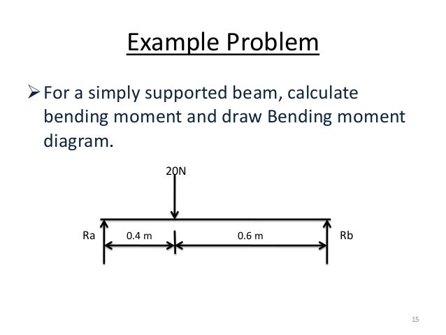 bending moments in a simply supported
