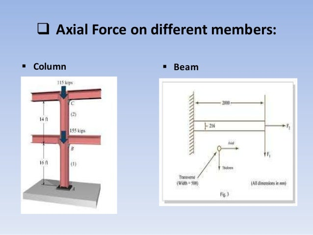 Presentation On Axial Force
