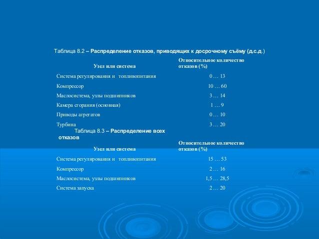 Таблица 8.2 – Распределение отказов, приводящих к досрочному съёму (д.с.д.) Узел или система  Относительное количество отк...