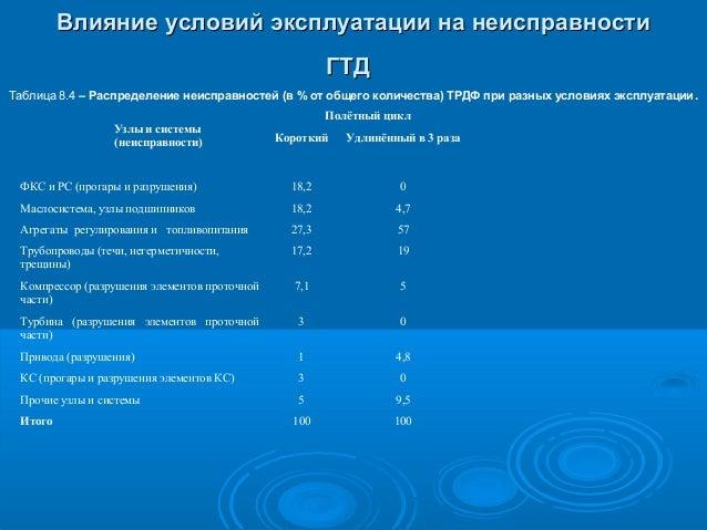 Влияние условий эксплуатации на неисправности ГТД Таблица 8.4 – Распределение неисправностей (в % от общего количества) ТР...