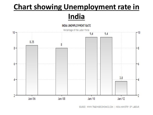 information about unemployment in india Data on india across agriculture,development,economy,education,energy, environment  further country information  long-term unemployment rate indicator.