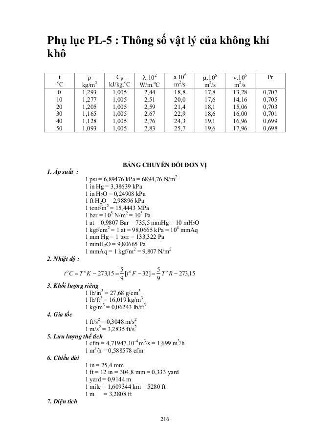 Phụ lục PL-5 : Thông số vật lý của không khí khô t o C ρ kg/m3 Cp kJ/kg.o C λ.102 W/m.o C a.106 m2 /s µ.106 m2 /s ν.106 m2...
