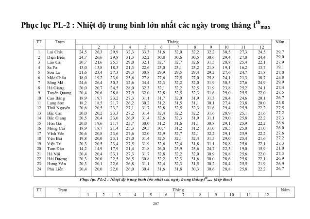 Phục lục PL-2 : Nhiệt độ trung bình lớn nhất các ngày trong tháng ttb max ThángTT Trạm 1 2 3 4 5 6 7 8 9 10 11 12 1 2 3 4 ...