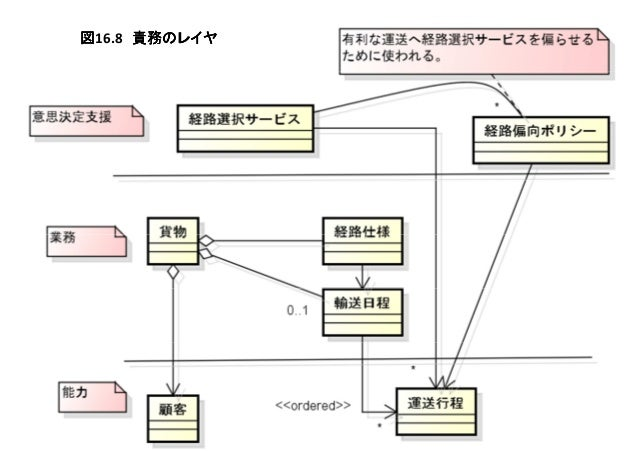 図図図図16.8 責務のレイヤ責務のレイヤ責務のレイヤ責務のレイヤ