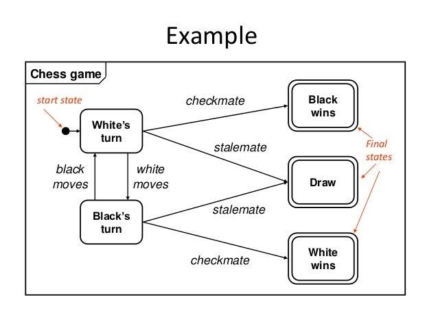 Chess Game Design Class Diagram Java House Wiring Diagram Symbols