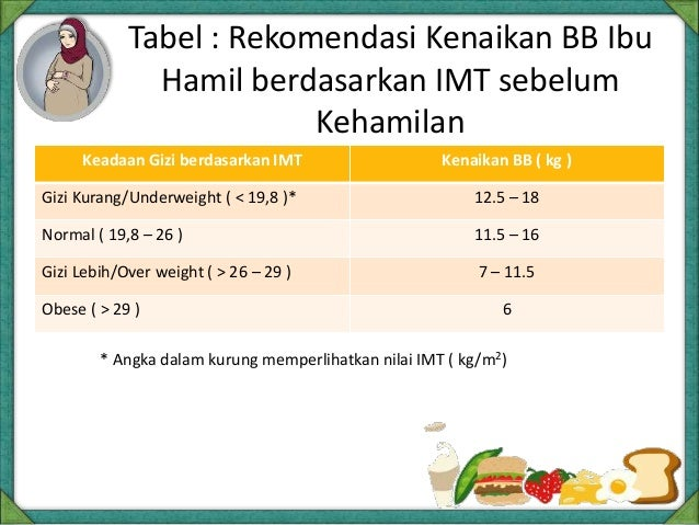 Bab 4a Pemantauan Pertembuhan, Status Gizi Dan PTM Dalam PAG
