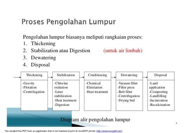 Pengolahan lumpur biasanya meliputi rangkaian proses: 1. Thickening 2. Stabilization atau Digestion (untuk air limbah) 3. ...