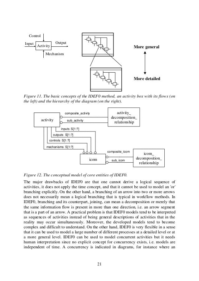 Process modeling with idef 0 a concurrency is indicated in diagrams for instance where an 29 asfbconference2016 Choice Image